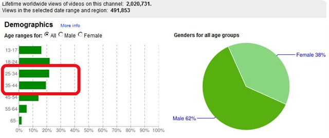 youtube demografic
