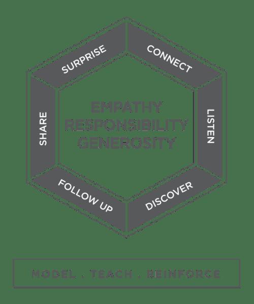 Three Core Loyalty Principles Model