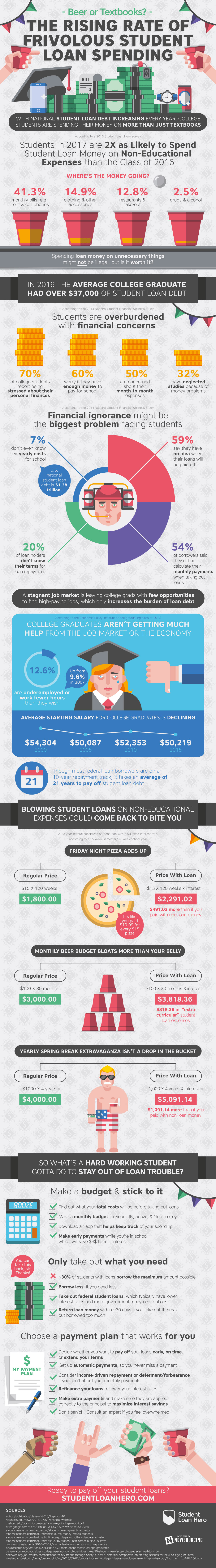 How Students Are Actually Spending Their School Loans