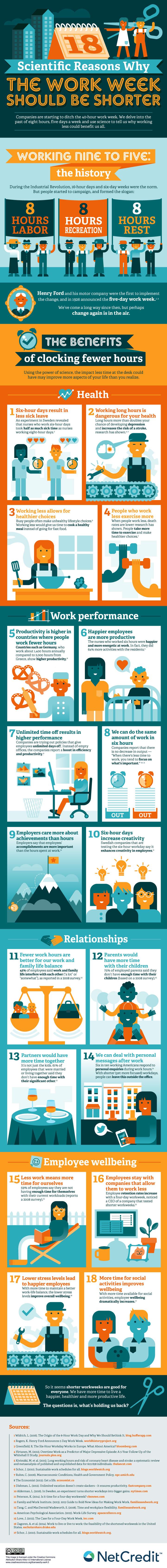 18 Scientific Reasons the Workweek Should Be Shorter