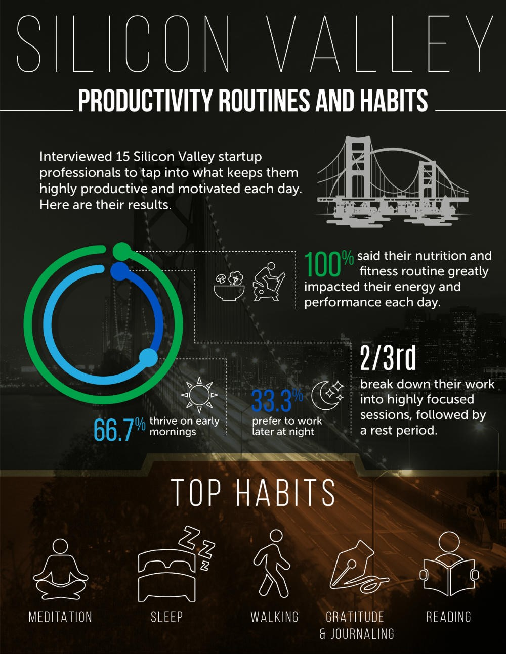 Focus motivation and successful habits