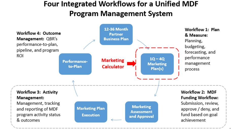 Unified MDF Program Management System