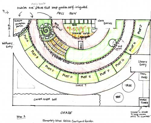 Edible-garden-plan