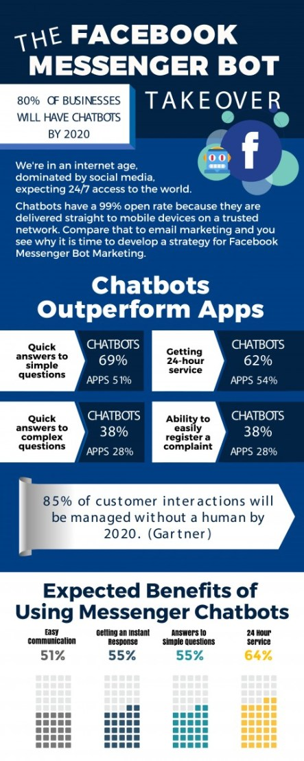 INFOGRAPHIC-WL-FB-Messenger-Bots-01