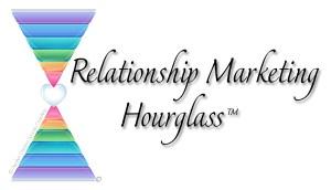 Awaken Dreams Success Coaching - Relationship Marketing Hourglass™