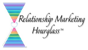 Awaken Dreams Success Coaching - Relationship Marketing Hourglass™