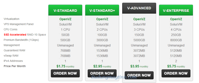 Unmaged VPS rẻ nhất tại Greenvaluehost