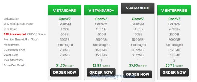 Unmaged VPS rẻ nhất tại Greenvaluehost