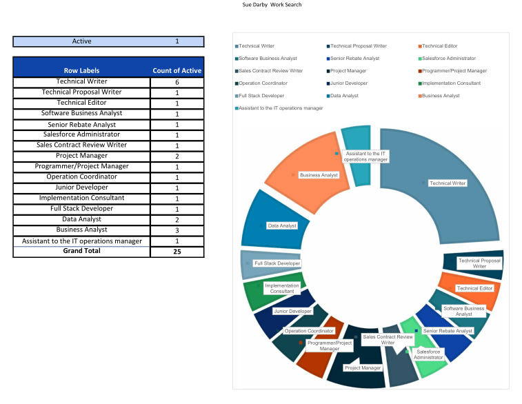job hunting 2020 table and doughnut chart