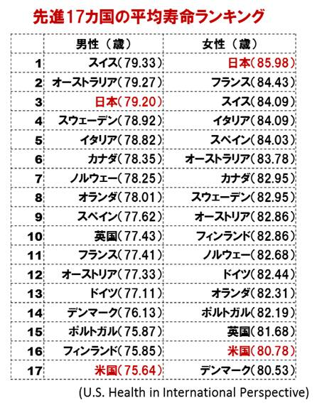 「日本人とアメリカ人 平均寿命」の画像検索結果