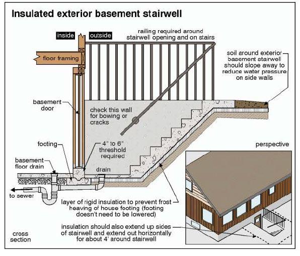 BASEMENT ENTRANCES Basement Stairwells