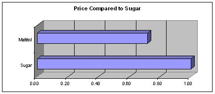Source: http://www.sugar-and-sweetener-guide.com/maltitol.html