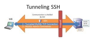 ssh-tunnel