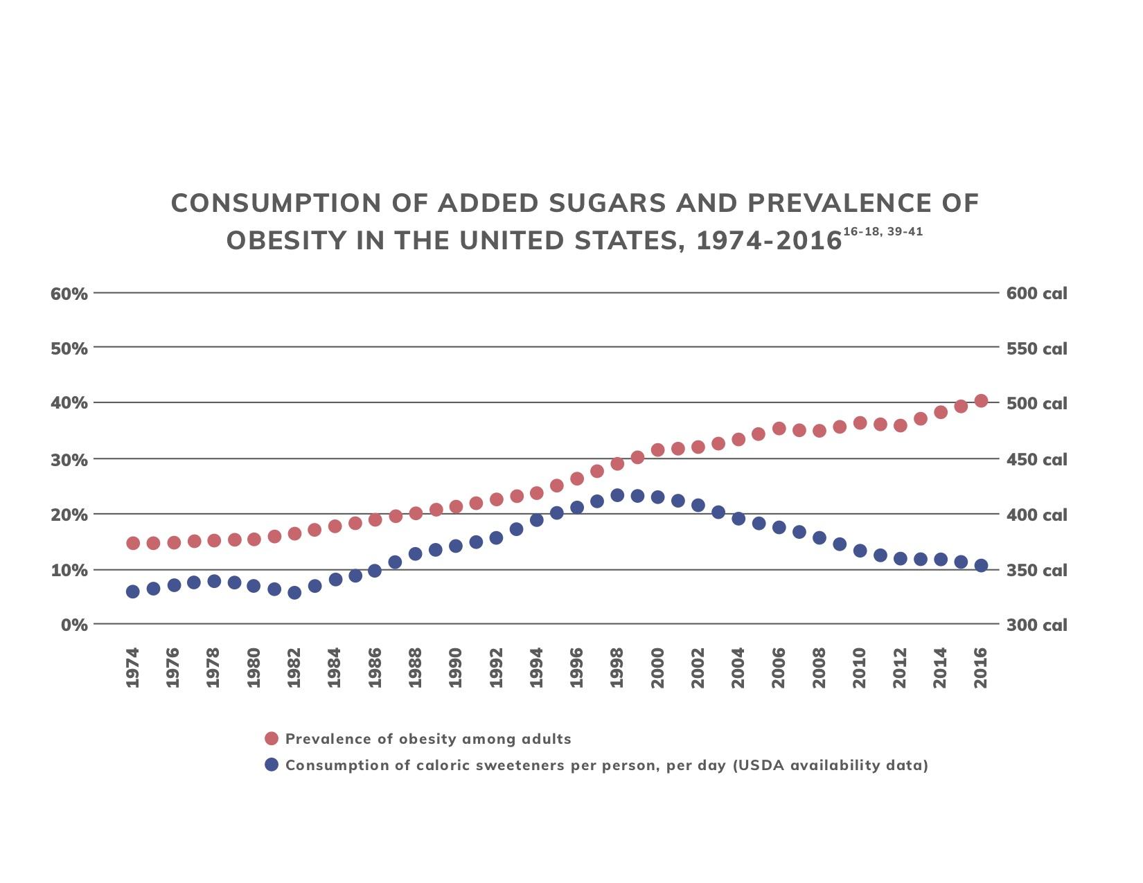 Consumption of added sugar
