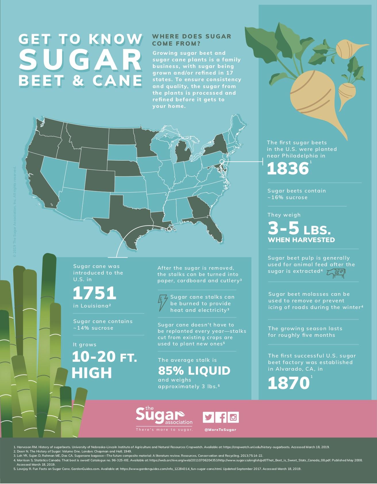 Get To Know Sugar