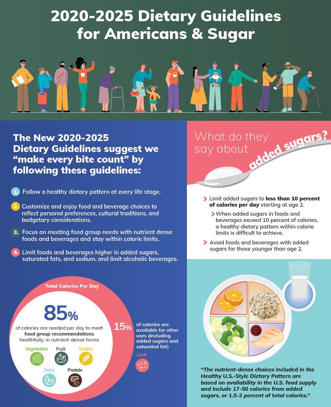 Dietary Guidelines & Sugar