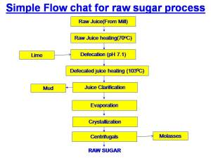 What is raw sugar and Raw Sugar Making Process