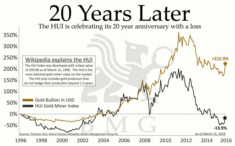 Investire in oro o in aziende di estrazione oro