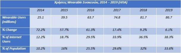 Table with Wearable Users, 2015 -2019