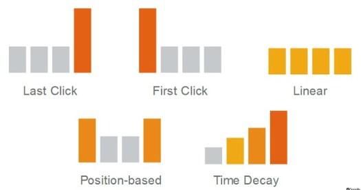 AdWords attribution graphic2