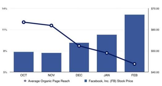 organic reach vs fb stock price