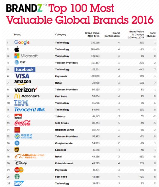 brandz top brands 2016