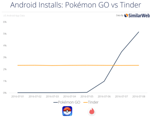 pokemon vs tinder