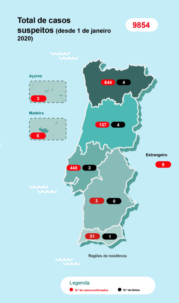 Alentejo Has Another Case Algarve With 31 There Are 12 Dead In