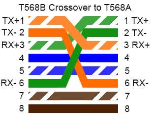T568 B to T568 A Cross Over Cable