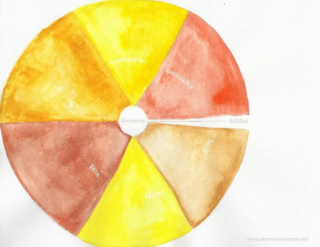Balance Discernment Wheel