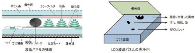 LCD液晶パネル構造・洗浄
