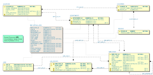 Schema Visualizer for Oracle SQL Developer  SUMsoft Solutions