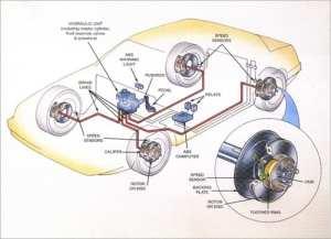 ABS Brakes  Sun Auto Service