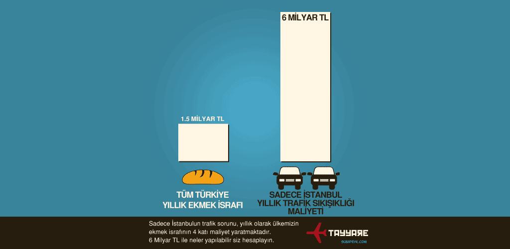 trafik ve ekmek istatistiği