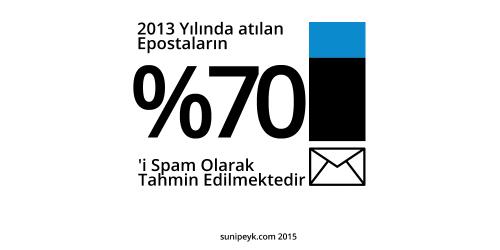 email spam oranı