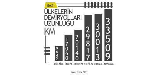 Ülkelerin demiryolları uzunluğu