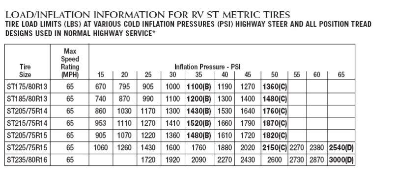 Tire Pressure Table Bridgestone