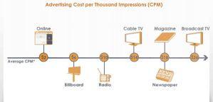 CPM comparison