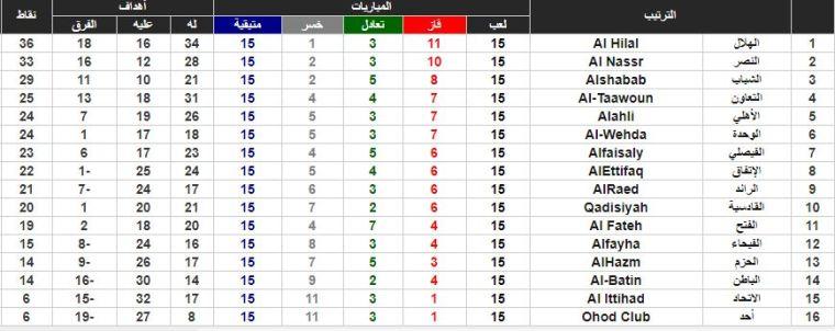 جدول ترتيب الدوري السعودي