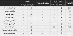 بعد هدفين عبد الرزاق حمد الله إليكم ترتيب هدافي الدوري السعودي