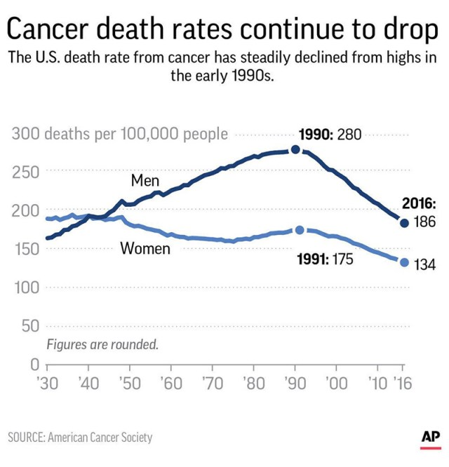 cancer on decline 25 years