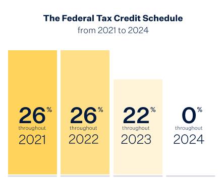 Texas Solar Incentives Tax Credits Rebates Sunrun