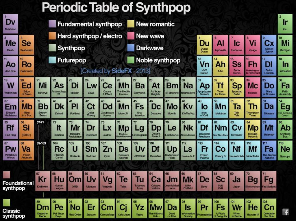 Periodic Table of Synthpop