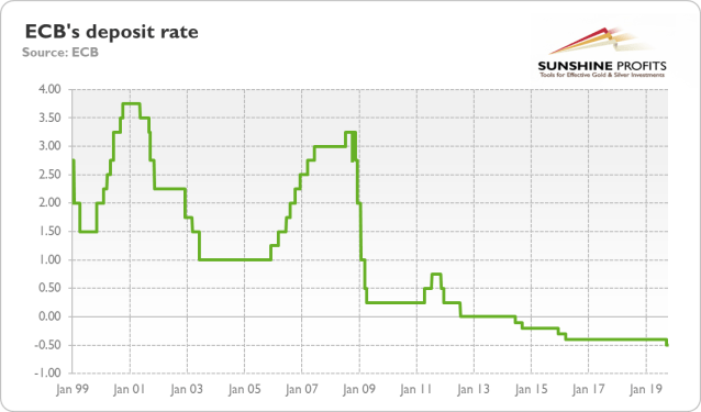 ECB's deposit rate from January 1999 to October 2019.