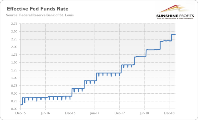 Effective Federal Funds Rate from December 2015 to January 2019