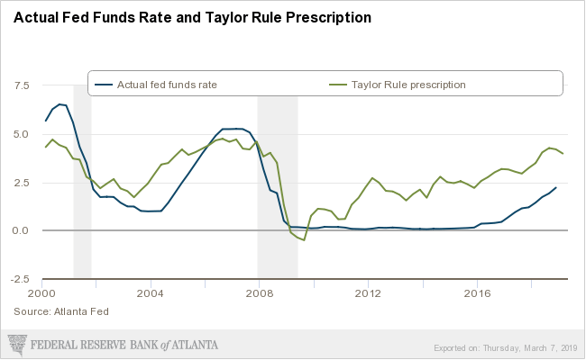 Actual federal funds rate (blue line) and Taylor Rule's prescription (green line) from 2000 to 2019