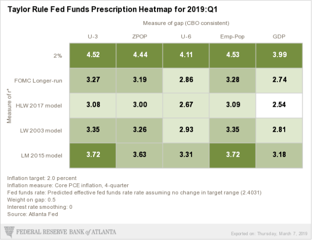 Atlanta's Fed Heatmap for Taylor rule for Q1 2019