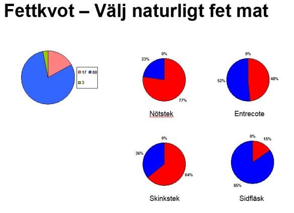 Rött= Protein, Blått=fett