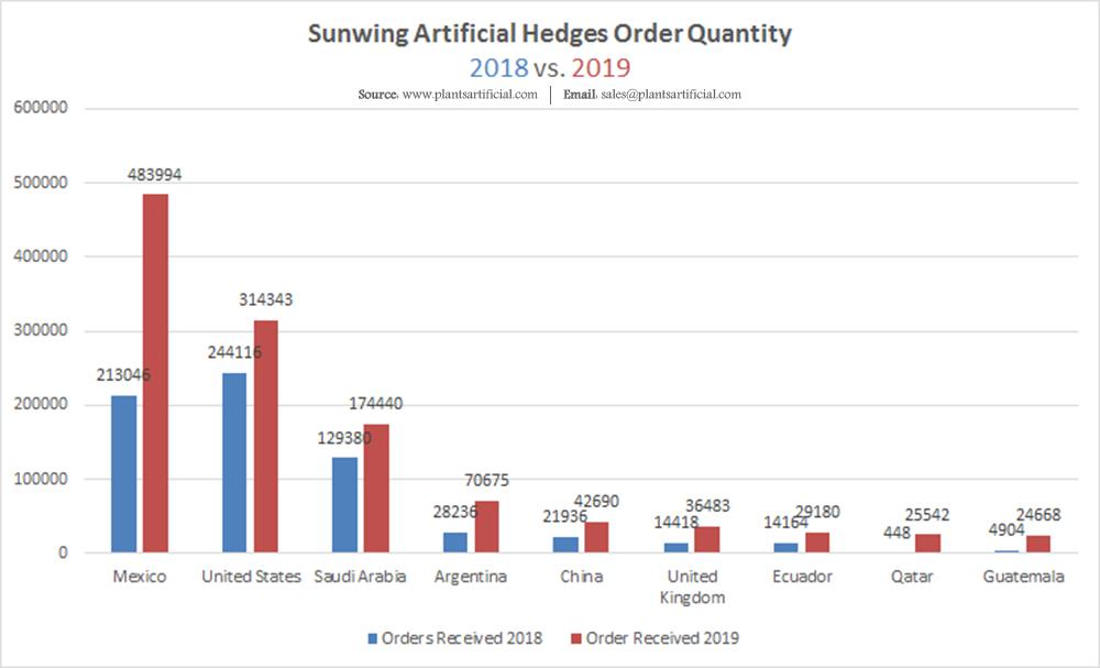 sunwing artificial hedgs order quantity 2018 vs 2019