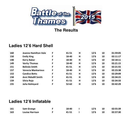 Results 12 6 ladies